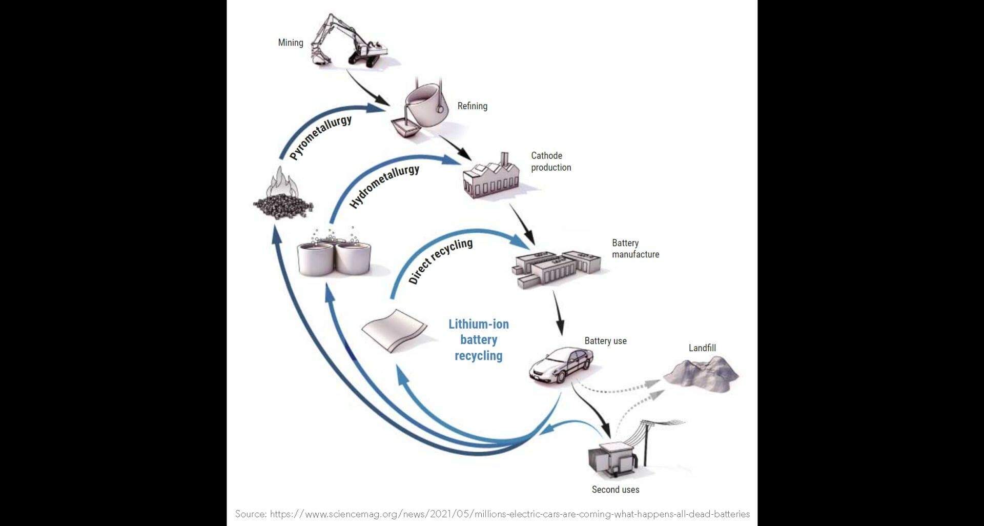 electric vehicle battery recycling diagram
