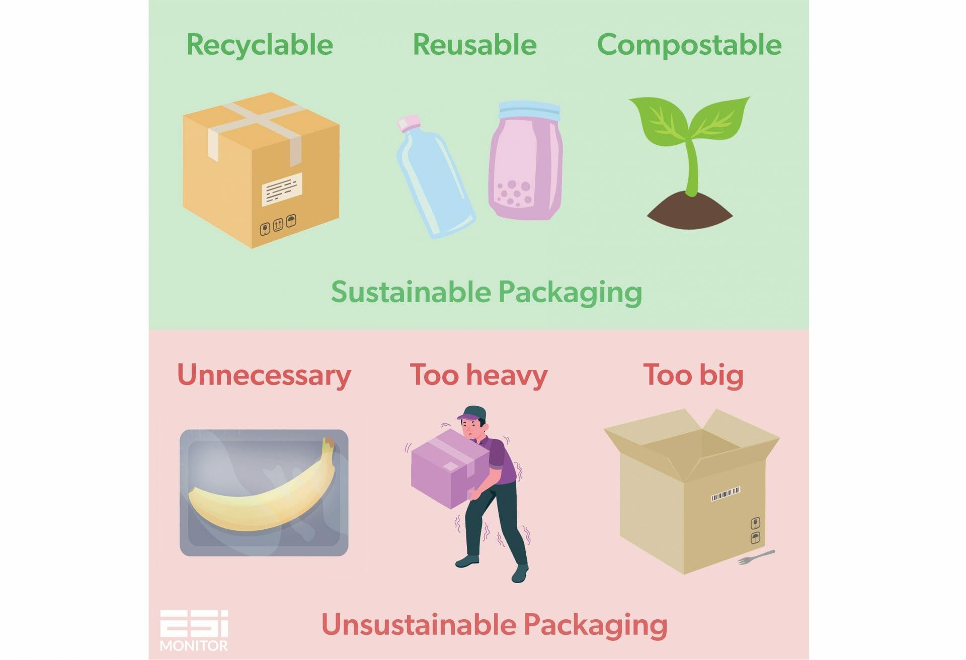 sustainable packaging graphic - compost